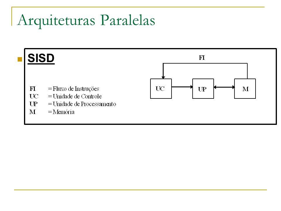 Arquiteturas Paralelas SISD