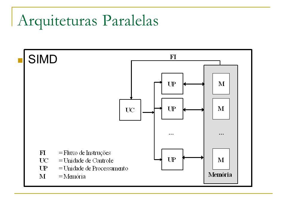 Arquiteturas Paralelas SIMD