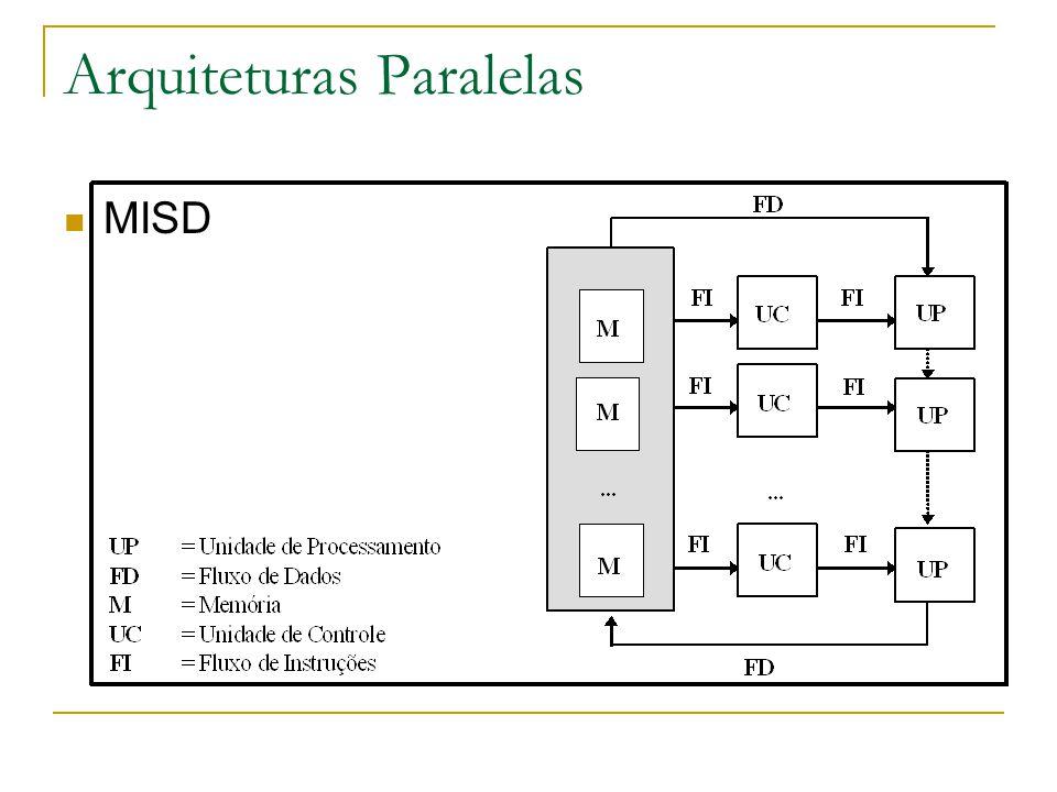 Arquiteturas Paralelas MISD