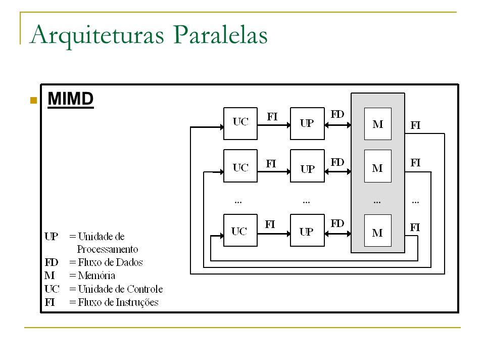 Arquiteturas Paralelas MIMD