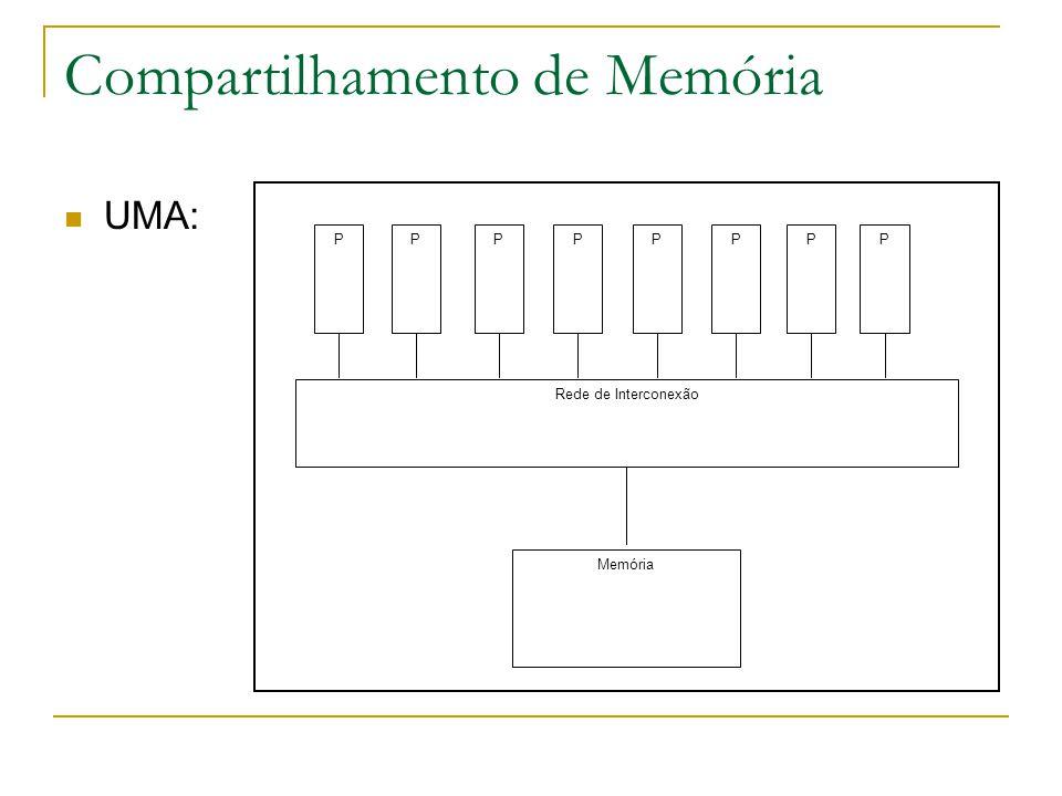 Compartilhamento de Memória UMA: Rede de Interconexão Memória PPPPPPPP