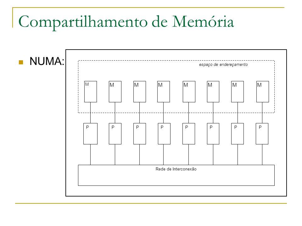 Compartilhamento de Memória NUMA: PPPPPPPP Rede de Interconexão M MMMMMMM espaço de endereçamento