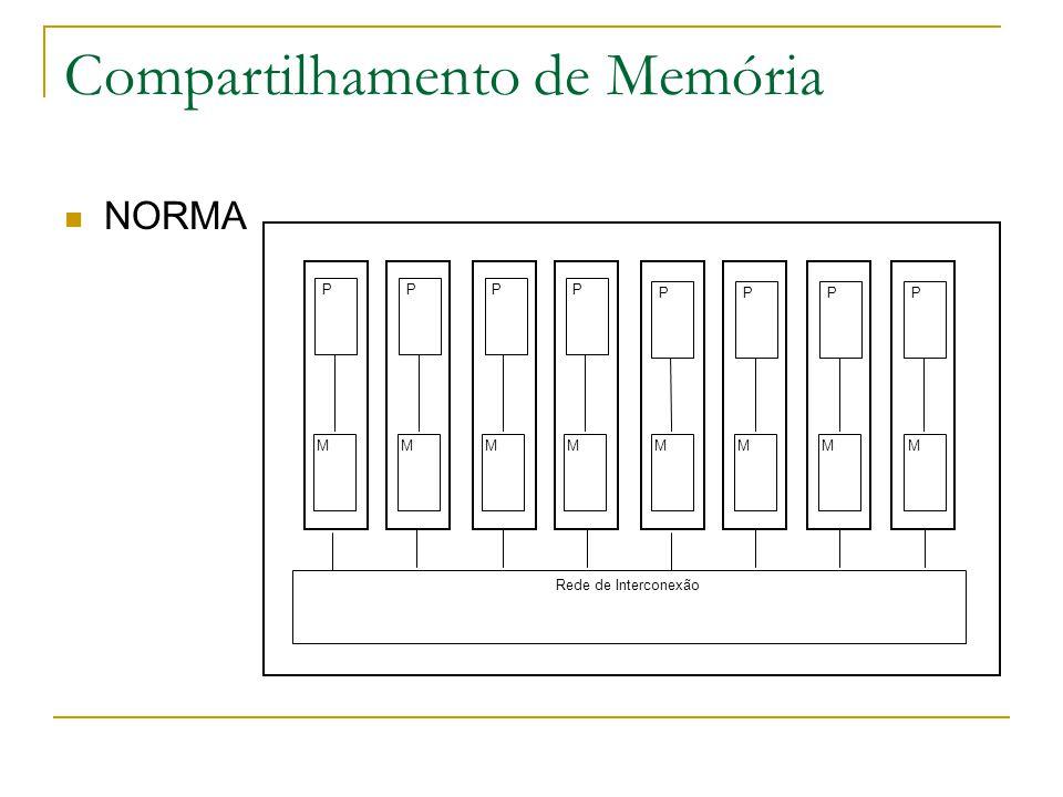Compartilhamento de Memória NORMA Rede de Interconexão P MMMMMMMM PPP PPPP