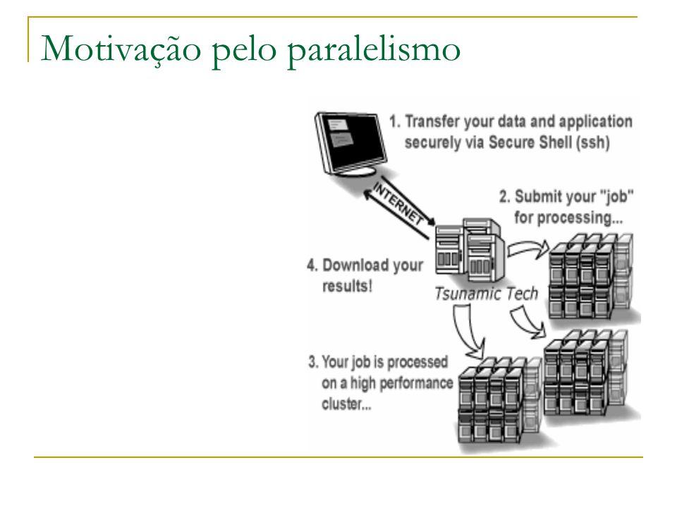 Compartilhamento de Memória Multiprocessadores NUMA:  Acesso Não Uniforme à Memória Sem Consistência de Cache NCC-NUMA – Non-Cache-Coherent Non-Uniform Memory Access  Acesso Não Uniforme à Memória Com Consistência de Cache CC-NUMA – Cache-Coherent Non-Uniform Memory Access  Acesso Não Uniforme à Memória Com Consistência de Cache em Software SC-NUMA – Software-Coherent Non-Uniform Memory Access DSM (Distributed Shared Memory)