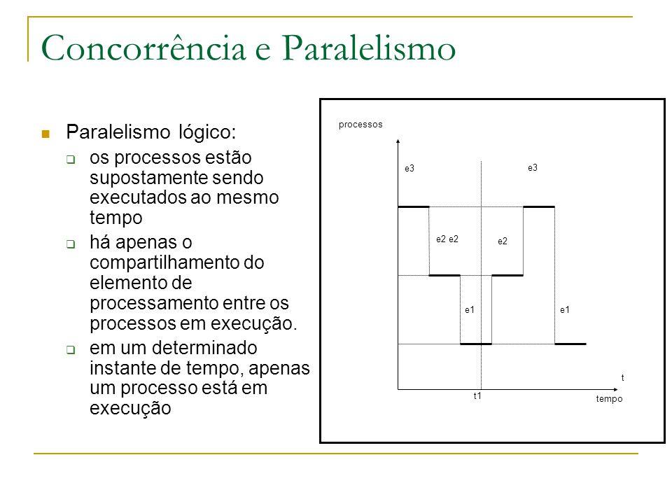 Concorrência e Paralelismo Paralelismo lógico:  os processos estão supostamente sendo executados ao mesmo tempo  há apenas o compartilhamento do ele