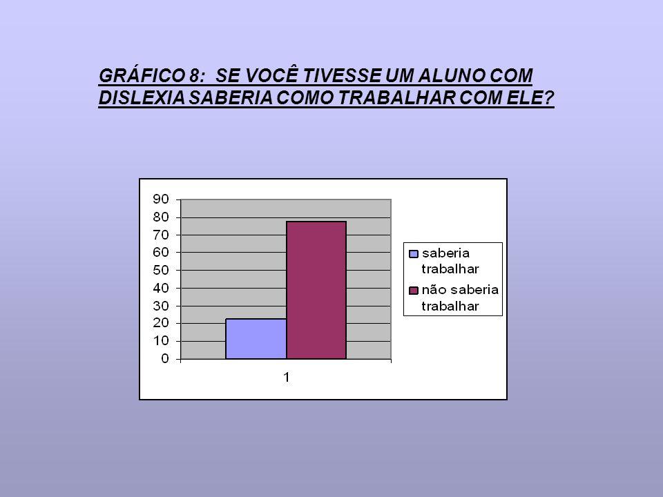 GRÁFICO 8: SE VOCÊ TIVESSE UM ALUNO COM DISLEXIA SABERIA COMO TRABALHAR COM ELE?