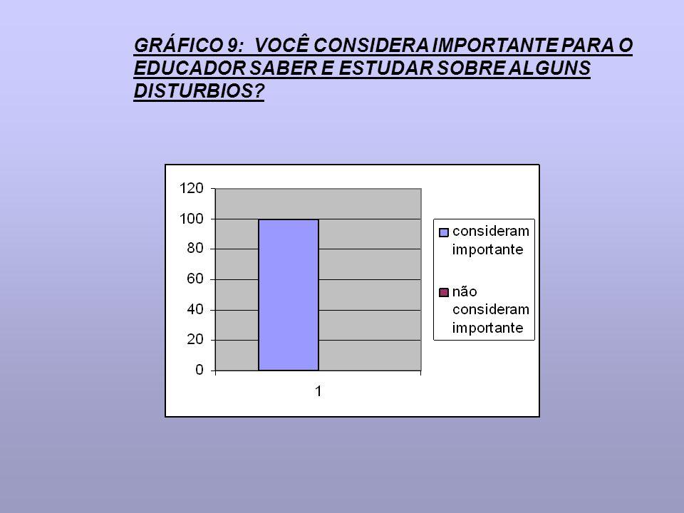GRÁFICO 9: VOCÊ CONSIDERA IMPORTANTE PARA O EDUCADOR SABER E ESTUDAR SOBRE ALGUNS DISTURBIOS?