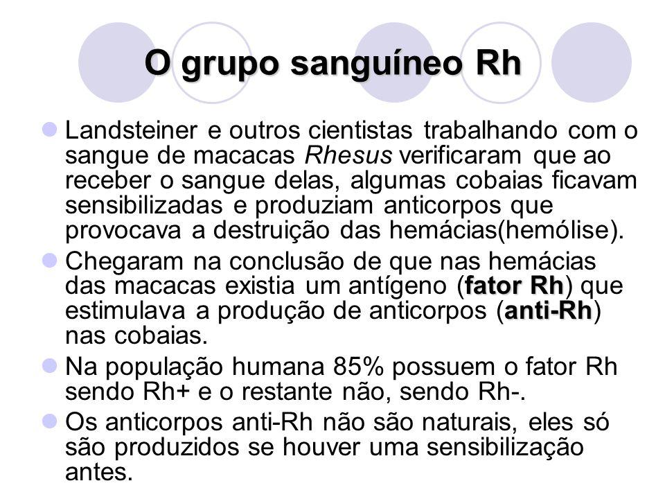 O grupo sanguíneo Rh Landsteiner e outros cientistas trabalhando com o sangue de macacas Rhesus verificaram que ao receber o sangue delas, algumas cob