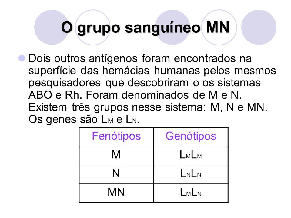O grupo sanguíneo MN Dois outros antígenos foram encontrados na superfície das hemácias humanas pelos mesmos pesquisadores que descobriram o os sistem