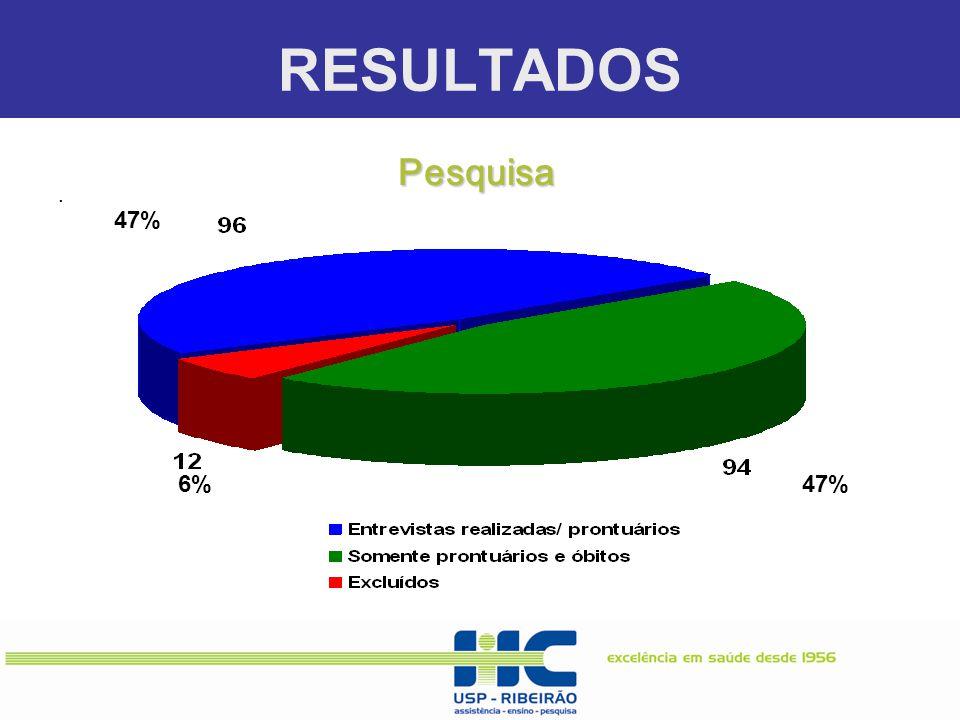 RESULTADOS. 47%6% 47% Pesquisa