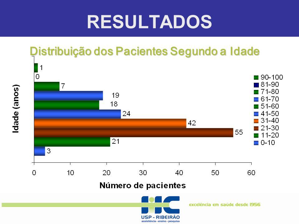 RESULTADOS. Distribuição dos Pacientes Segundo a Idade