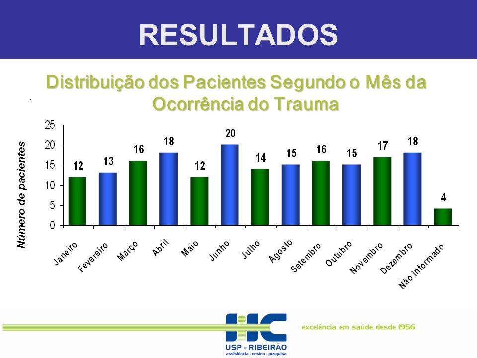 RESULTADOS. Número de pacientes Distribuição dos Pacientes Segundo o Mês da Ocorrência do Trauma