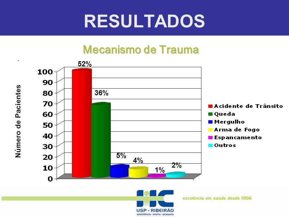. Número de Pacientes 52% 36% 5% 4% 1% 2% Mecanismo de Trauma