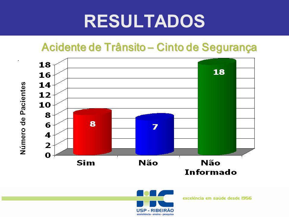 RESULTADOS. Número de Pacientes Acidente de Trânsito – Cinto de Segurança