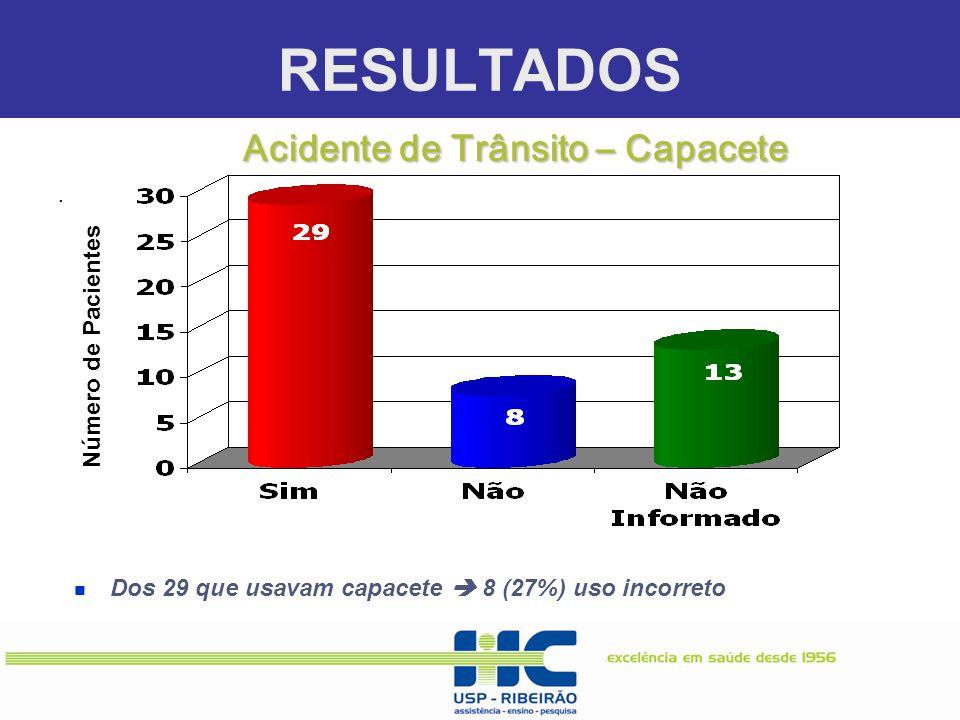 RESULTADOS. Número de Pacientes Dos 29 que usavam capacete  8 (27%) uso incorreto Acidente de Trânsito – Capacete