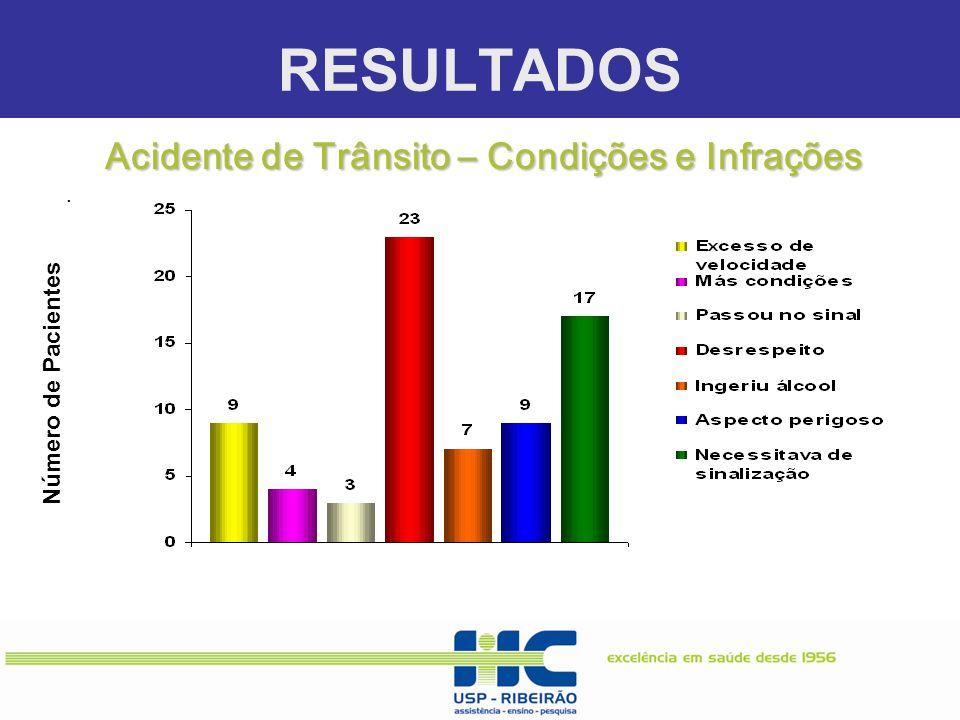 RESULTADOS. Número de Pacientes Acidente de Trânsito – Condições e Infrações