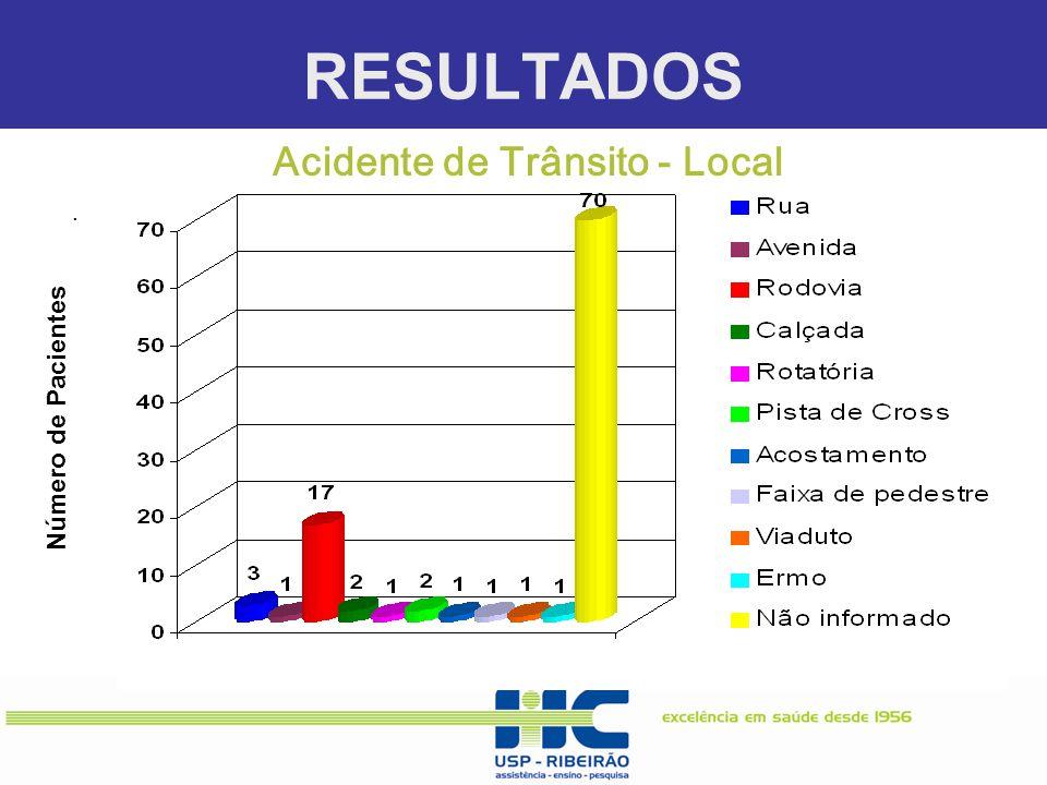 RESULTADOS. Número de Pacientes Acidente de Trânsito - Local