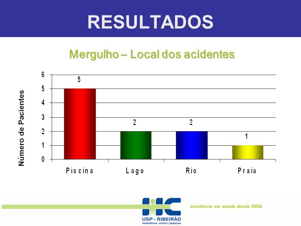 RESULTADOS Número de Pacientes Mergulho – Local dos acidentes