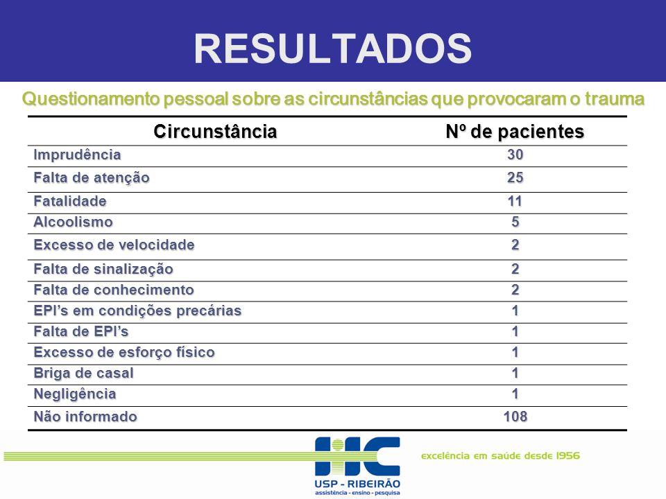 RESULTADOS Circunstância Nº de pacientes Imprudência30 Falta de atenção 25 Fatalidade11 Alcoolismo5 Excesso de velocidade 2 Falta de sinalização 2 Fal
