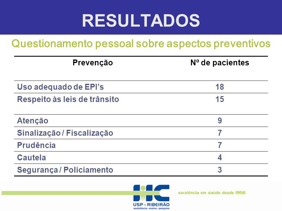 RESULTADOS Questionamento pessoal sobre aspectos preventivos PrevençãoNº de pacientes Uso adequado de EPI's18 Respeito às leis de trânsito15 Atenção9