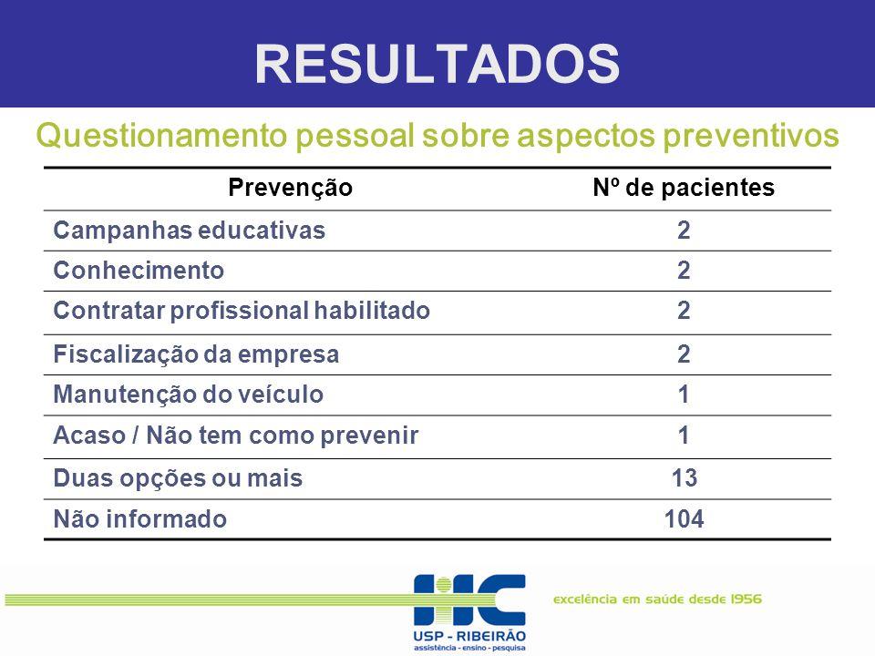 RESULTADOS Questionamento pessoal sobre aspectos preventivos PrevençãoNº de pacientes Campanhas educativas2 Conhecimento2 Contratar profissional habil