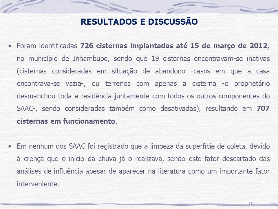 RESULTADOS E DISCUSSÃO 10 Foram identificadas 726 cisternas implantadas até 15 de março de 2012, no município de Inhambupe, sendo que 19 cisternas encontravam-se inativas (cisternas consideradas em situação de abandono -casos em que a casa encontrava-se vazia-, ou terrenos com apenas a cisterna -o proprietário desmanchou toda a residência juntamente com todos os outros componentes do SAAC-, sendo consideradas também como desativadas), resultando em 707 cisternas em funcionamento.