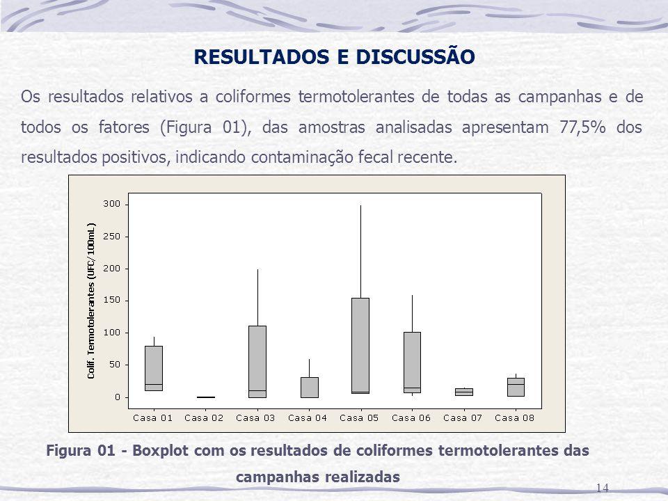 RESULTADOS E DISCUSSÃO 14 Os resultados relativos a coliformes termotolerantes de todas as campanhas e de todos os fatores (Figura 01), das amostras analisadas apresentam 77,5% dos resultados positivos, indicando contaminação fecal recente.