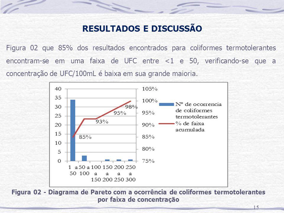 RESULTADOS E DISCUSSÃO 15 Figura 02 - Diagrama de Pareto com a ocorrência de coliformes termotolerantes por faixa de concentração Figura 02 que 85% do