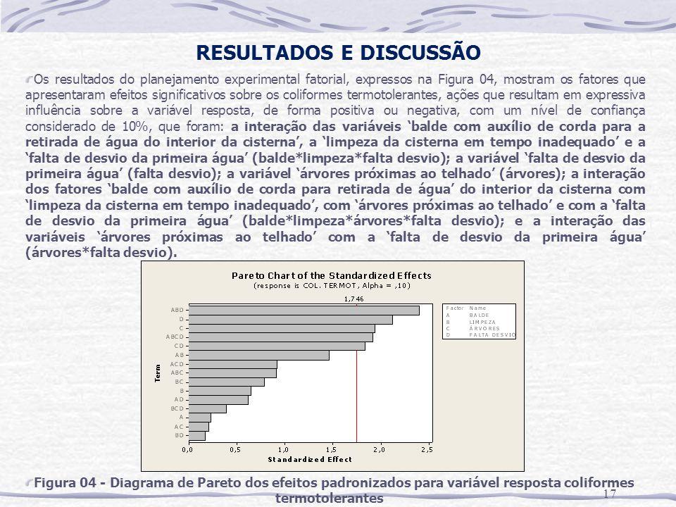 RESULTADOS E DISCUSSÃO 17 Os resultados do planejamento experimental fatorial, expressos na Figura 04, mostram os fatores que apresentaram efeitos sig