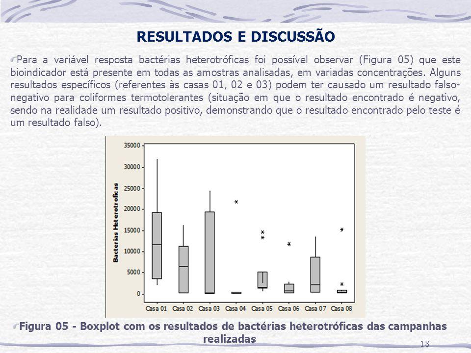 RESULTADOS E DISCUSSÃO 18 Para a variável resposta bactérias heterotróficas foi possível observar (Figura 05) que este bioindicador está presente em todas as amostras analisadas, em variadas concentrações.