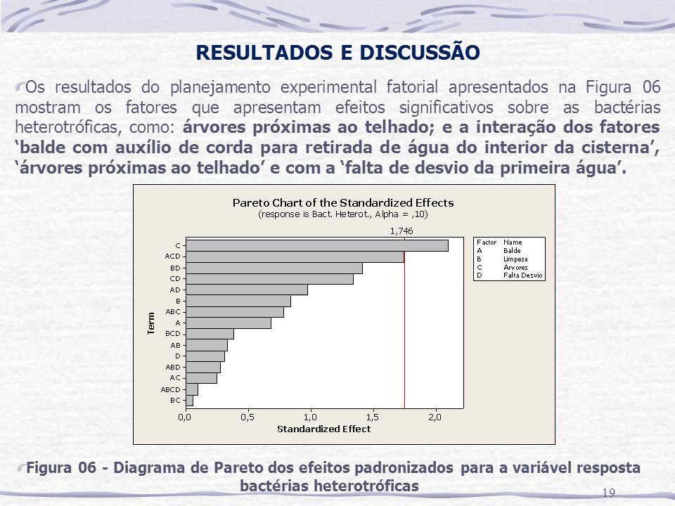RESULTADOS E DISCUSSÃO 19 Os resultados do planejamento experimental fatorial apresentados na Figura 06 mostram os fatores que apresentam efeitos sign