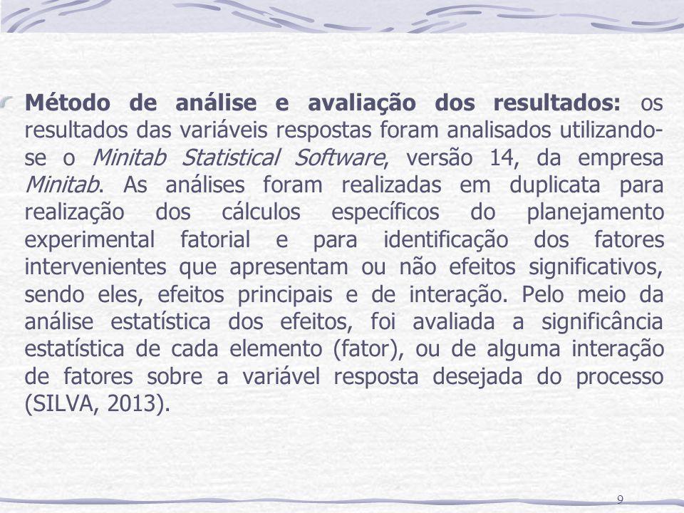 9 Método de análise e avaliação dos resultados: os resultados das variáveis respostas foram analisados utilizando- se o Minitab Statistical Software, versão 14, da empresa Minitab.