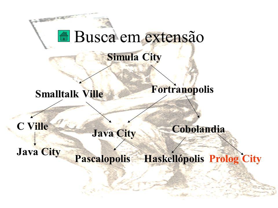 Busca em extensão Simula City Smalltalk Ville Java City C Ville Fortranopolis Haskellópolis Prolog City Java City Pascalopolis Cobolandia