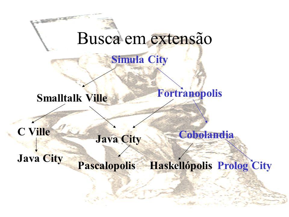 Busca em extensão Simula City Smalltalk Ville Java City C Ville Fortranopolis HaskellópolisProlog City Java City Pascalopolis Cobolandia