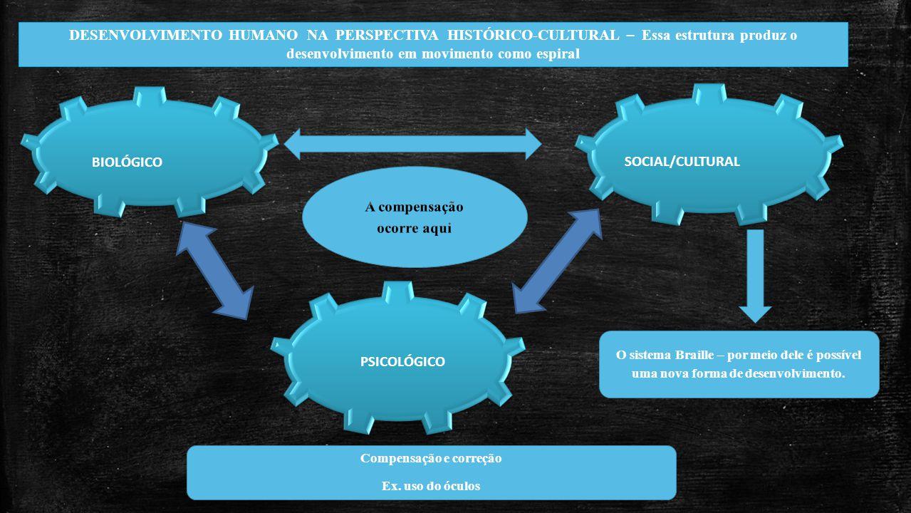 SOCIAL/CULTURAL SOCIAL/CULTURAL BIOLÓGICO BIOLÓGICO PSICOLÓGICO PSICOLÓGICO DESENVOLVIMENTO HUMANO NA PERSPECTIVA HISTÓRICO-CULTURAL – Essa estrutura