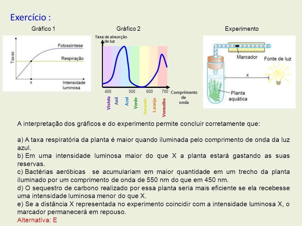 Violeta Anil Azul Verde Amarelo Laranja Vermelho 400500 600700 Taxa de absorção de luz Comprimento de onda Exercício : Gráfico 1Gráfico 2Experimento A