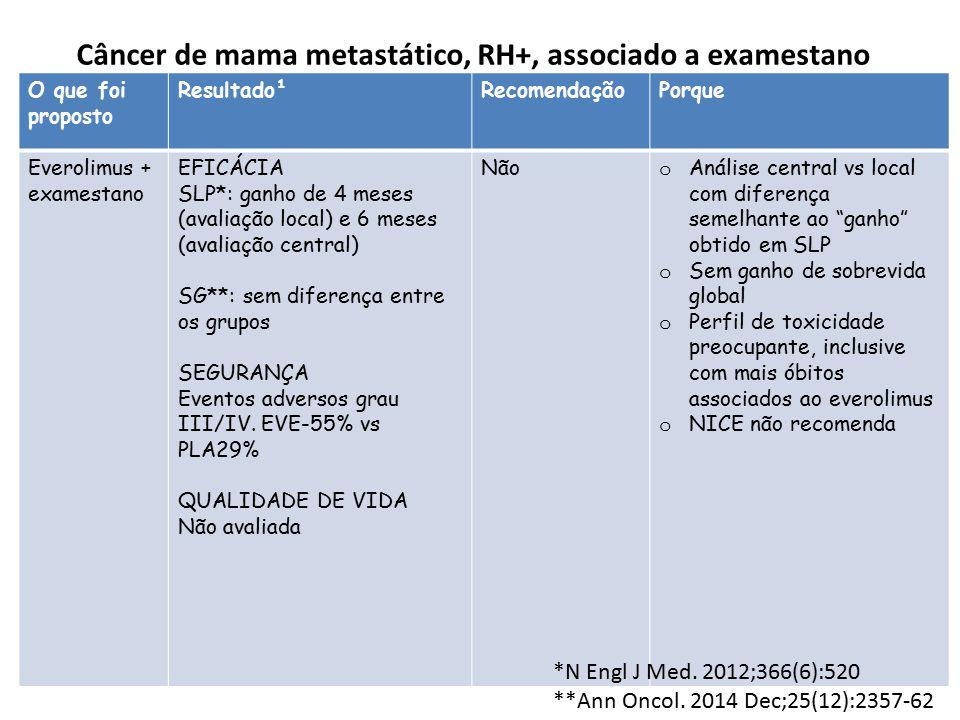 Câncer de mama metastático, RH+, associado a examestano O que foi proposto Resultado¹RecomendaçãoPorque Everolimus + examestano EFICÁCIA SLP*: ganho d