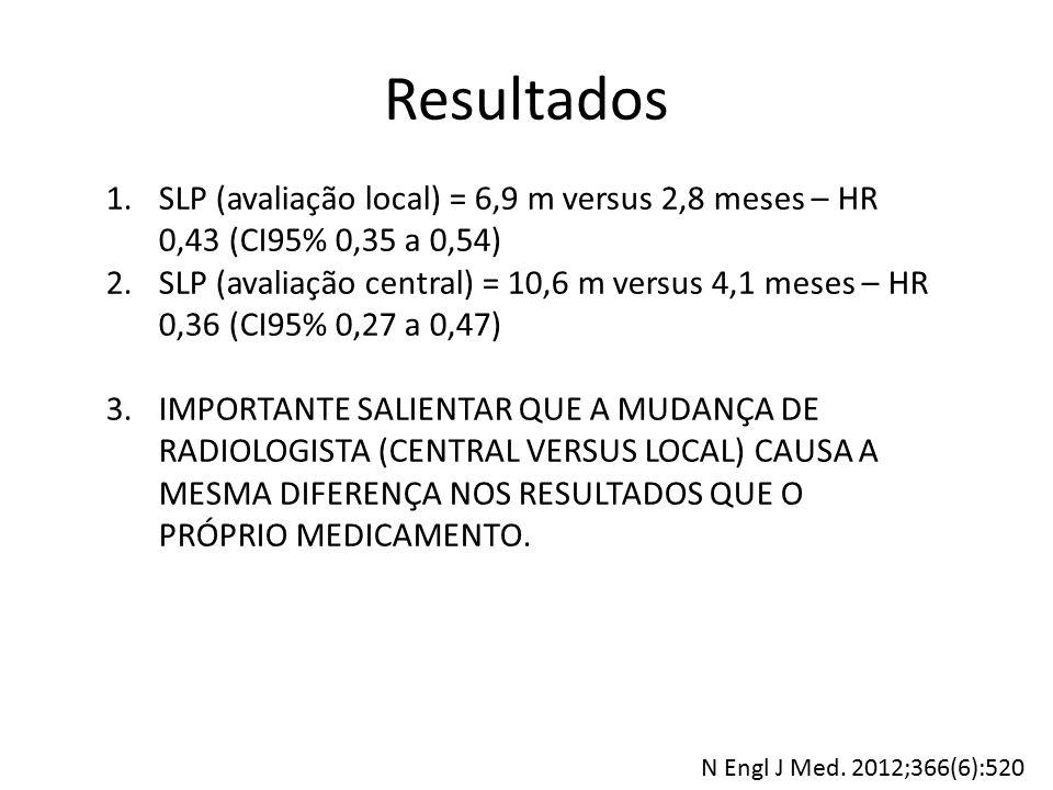 Resultados 1.SLP (avaliação local) = 6,9 m versus 2,8 meses – HR 0,43 (CI95% 0,35 a 0,54) 2.SLP (avaliação central) = 10,6 m versus 4,1 meses – HR 0,3