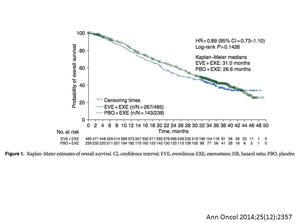 Eventos adversos Descontinuidade: EVE 29% versus PLA -5% Eventos grau III/IV: 55% versus 29% Mortes em tratamento: 22 versus 4 com placebo Ann Oncol 2014;25(12):2357