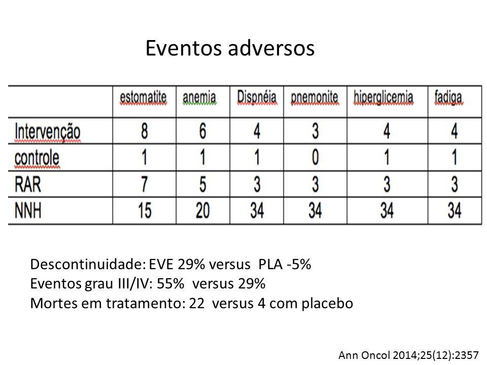 Mortes em tratamento 22 com everolimus 14 progressão do câncer 8 eventos adversos PNM(2) Sepsis (2) Sangramento tumoral AIT Insuficiência renal Suicídio 4 placebo 3 progressões 1 pneumonia Ann Oncol 2014;25(12):2357