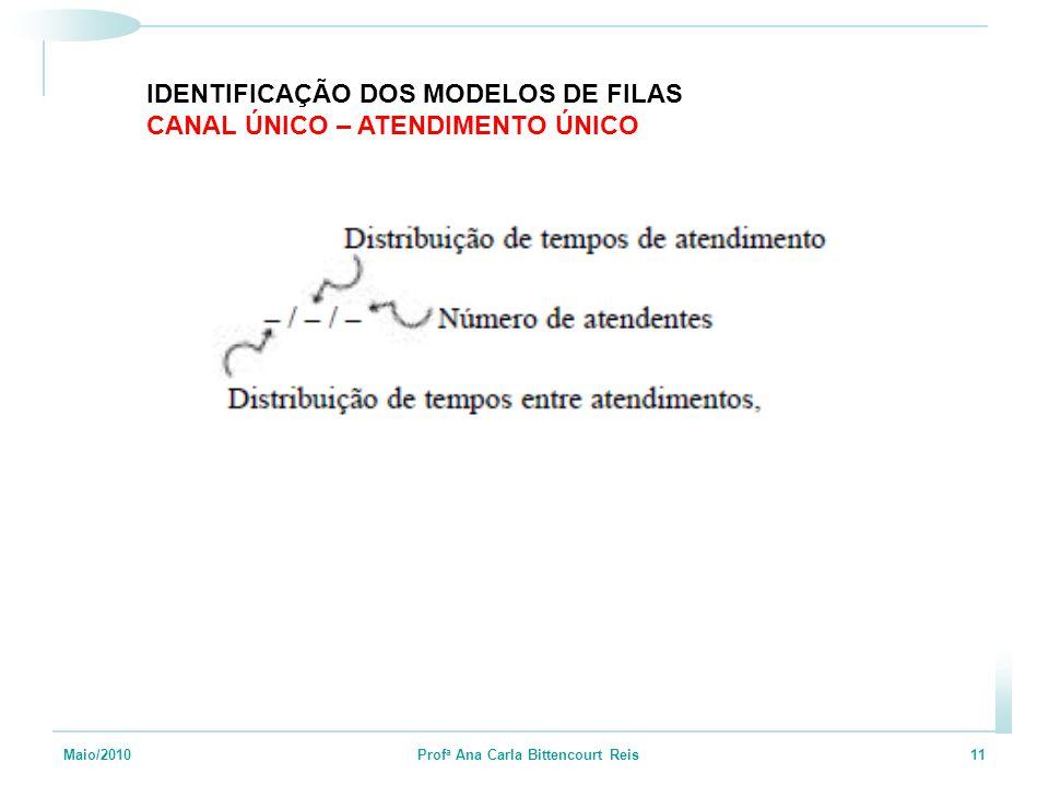 Maio/2010 Prof a Ana Carla Bittencourt Reis 11 IDENTIFICAÇÃO DOS MODELOS DE FILAS CANAL ÚNICO – ATENDIMENTO ÚNICO