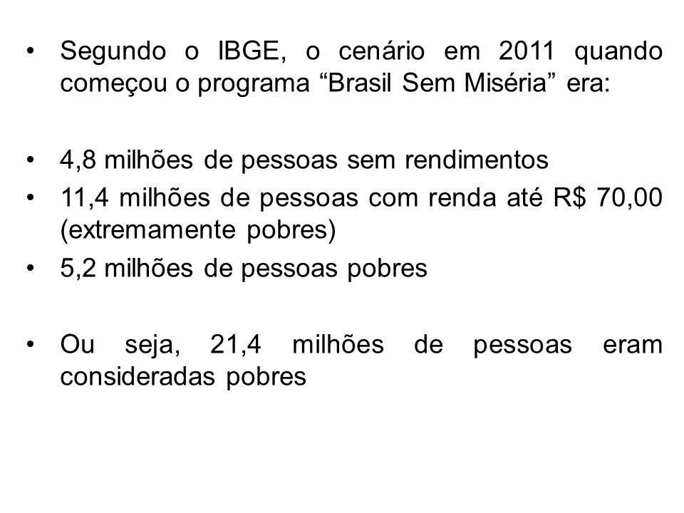 Segundo o IBGE, o cenário em 2011 quando começou o programa Brasil Sem Miséria era: 4,8 milhões de pessoas sem rendimentos 11,4 milhões de pessoas com renda até R$ 70,00 (extremamente pobres) 5,2 milhões de pessoas pobres Ou seja, 21,4 milhões de pessoas eram consideradas pobres