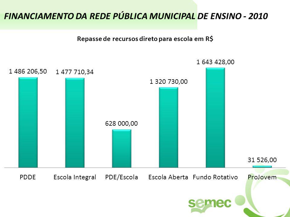 FINANCIAMENTO DA REDE PÚBLICA MUNICIPAL DE ENSINO - 2010 Repasse de recursos direto para escola em R$
