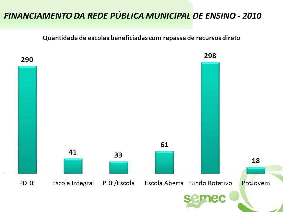 FINANCIAMENTO DA REDE PÚBLICA MUNICIPAL DE ENSINO - 2010 Quantidade de escolas beneficiadas com repasse de recursos direto