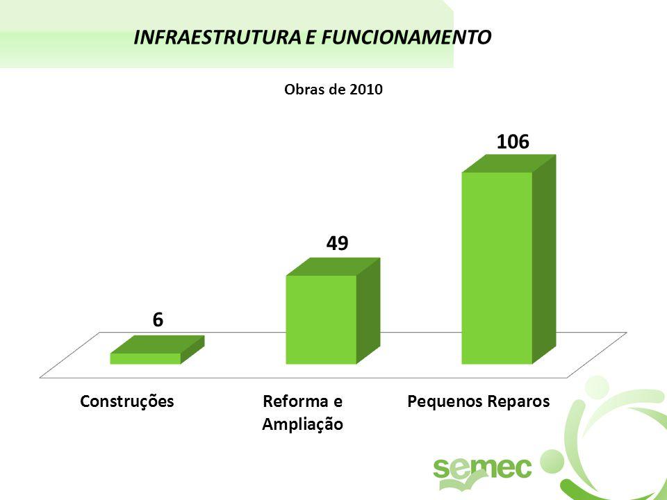 INFRAESTRUTURA E FUNCIONAMENTO Obras de 2010