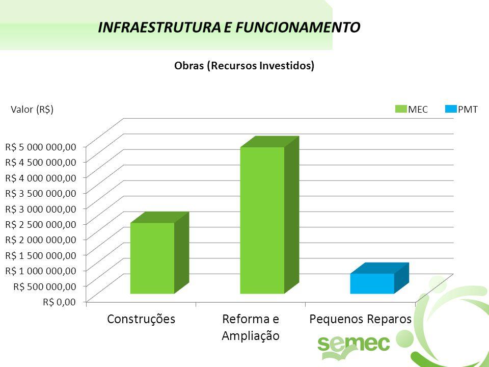INFRAESTRUTURA E FUNCIONAMENTO Obras (Recursos Investidos) MEC PMT Valor (R$)