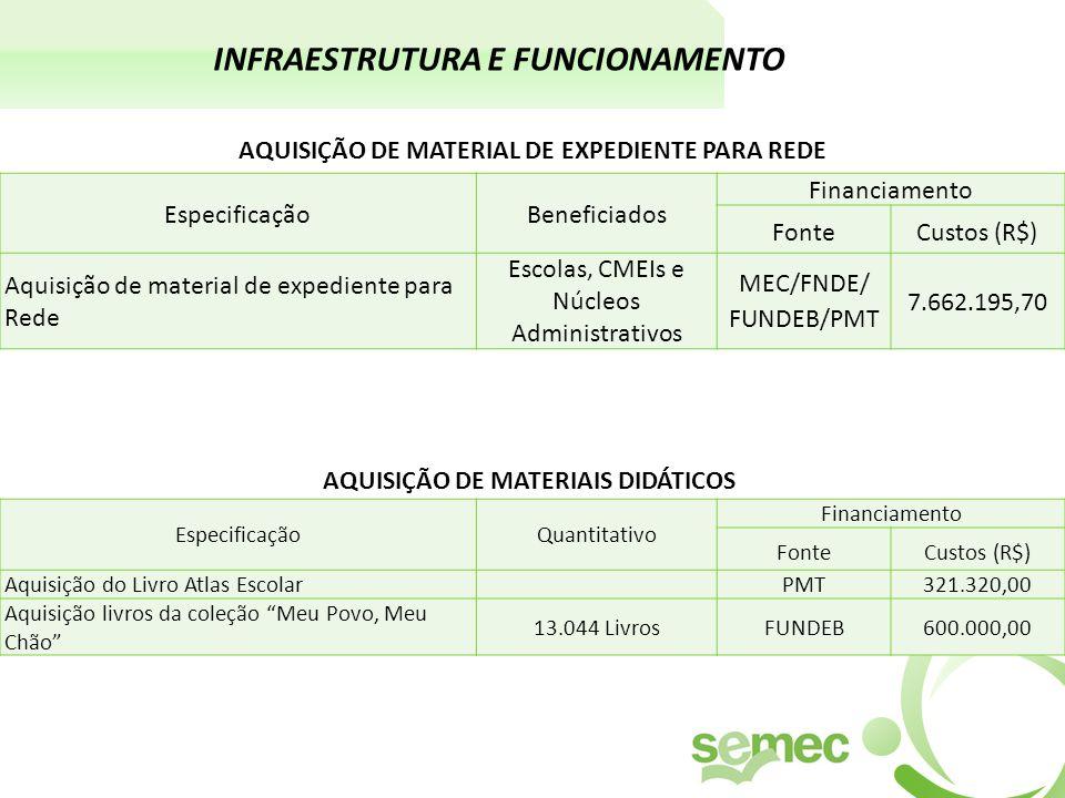 INFRAESTRUTURA E FUNCIONAMENTO EspecificaçãoBeneficiados Financiamento FonteCustos (R$) Aquisição de material de expediente para Rede Escolas, CMEIs e Núcleos Administrativos MEC/FNDE/ FUNDEB/PMT 7.662.195,70 AQUISIÇÃO DE MATERIAL DE EXPEDIENTE PARA REDE EspecificaçãoQuantitativo Financiamento FonteCustos (R$) Aquisição do Livro Atlas EscolarPMT321.320,00 Aquisição livros da coleção Meu Povo, Meu Chão 13.044 LivrosFUNDEB600.000,00 AQUISIÇÃO DE MATERIAIS DIDÁTICOS