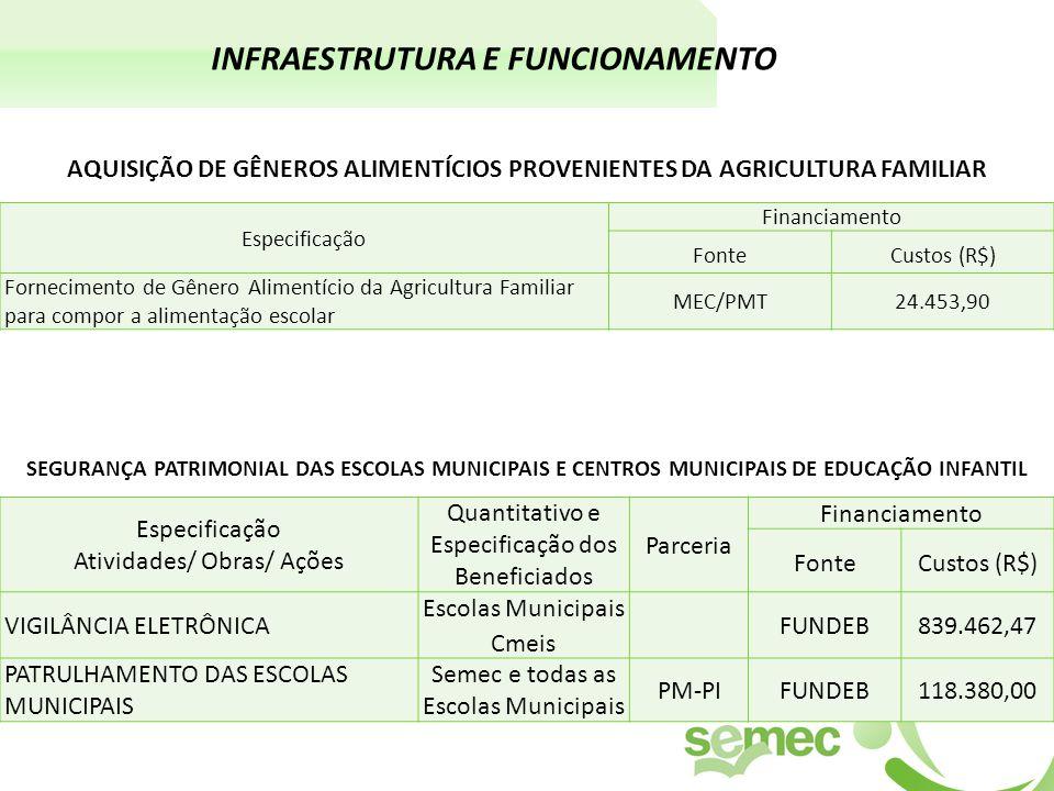 Especificação Financiamento FonteCustos (R$) Fornecimento de Gênero Alimentício da Agricultura Familiar para compor a alimentação escolar MEC/PMT24.453,90 AQUISIÇÃO DE GÊNEROS ALIMENTÍCIOS PROVENIENTES DA AGRICULTURA FAMILIAR INFRAESTRUTURA E FUNCIONAMENTO Especificação Atividades/ Obras/ Ações Quantitativo e Especificação dos Beneficiados Parceria Financiamento FonteCustos (R$) VIGILÂNCIA ELETRÔNICA Escolas Municipais Cmeis FUNDEB839.462,47 PATRULHAMENTO DAS ESCOLAS MUNICIPAIS Semec e todas as Escolas Municipais PM-PIFUNDEB118.380,00 SEGURANÇA PATRIMONIAL DAS ESCOLAS MUNICIPAIS E CENTROS MUNICIPAIS DE EDUCAÇÃO INFANTIL
