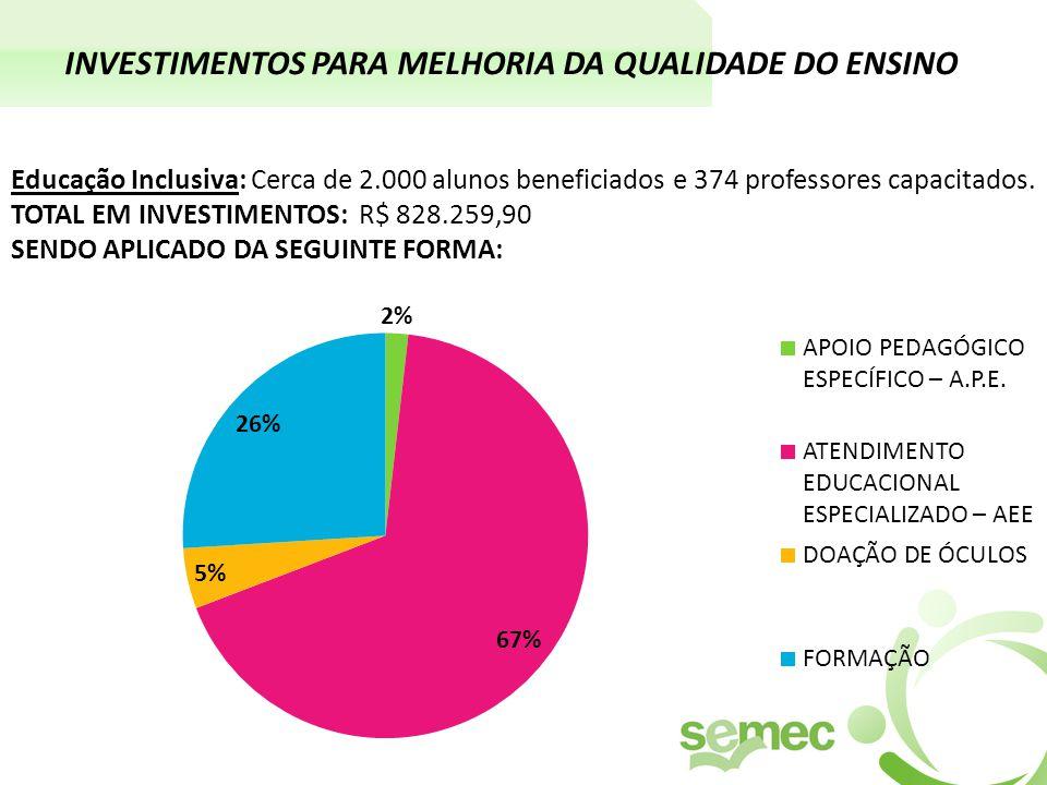 INVESTIMENTOS PARA MELHORIA DA QUALIDADE DO ENSINO Educação Inclusiva: Cerca de 2.000 alunos beneficiados e 374 professores capacitados.