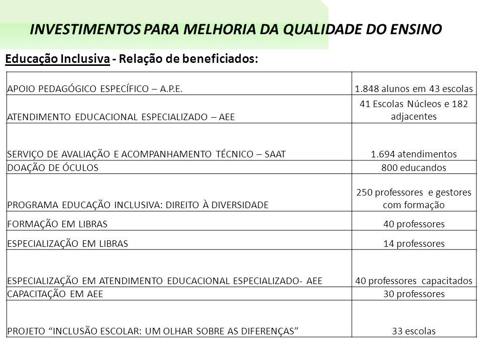 INVESTIMENTOS PARA MELHORIA DA QUALIDADE DO ENSINO Educação Inclusiva - Relação de beneficiados: APOIO PEDAGÓGICO ESPECÍFICO – A.P.E.1.848 alunos em 43 escolas ATENDIMENTO EDUCACIONAL ESPECIALIZADO – AEE 41 Escolas Núcleos e 182 adjacentes SERVIÇO DE AVALIAÇÃO E ACOMPANHAMENTO TÉCNICO – SAAT1.694 atendimentos DOAÇÃO DE ÓCULOS800 educandos PROGRAMA EDUCAÇÃO INCLUSIVA: DIREITO À DIVERSIDADE 250 professores e gestores com formação FORMAÇÃO EM LIBRAS40 professores ESPECIALIZAÇÃO EM LIBRAS14 professores ESPECIALIZAÇÃO EM ATENDIMENTO EDUCACIONAL ESPECIALIZADO- AEE40 professores capacitados CAPACITAÇÃO EM AEE30 professores PROJETO INCLUSÃO ESCOLAR: UM OLHAR SOBRE AS DIFERENÇAS 33 escolas